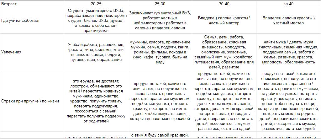 Фрагмент анализа ЦА