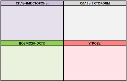 Шаблон таблицы для SWOT-анализа