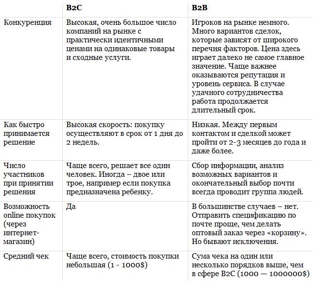 таблица различий